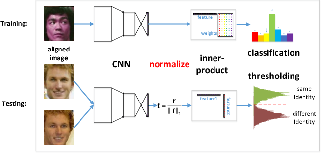 Figure 2 for NormFace: L2 Hypersphere Embedding for Face Verification