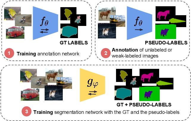 Figure 1 for Budget-aware Semi-Supervised Semantic and Instance Segmentation