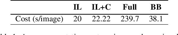 Figure 2 for Budget-aware Semi-Supervised Semantic and Instance Segmentation