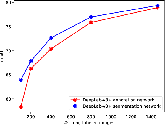 Figure 4 for Budget-aware Semi-Supervised Semantic and Instance Segmentation