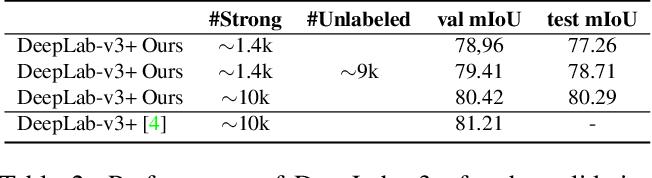 Figure 3 for Budget-aware Semi-Supervised Semantic and Instance Segmentation