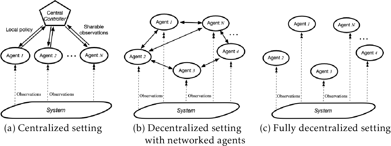 Figure 2 for Multi-Agent Reinforcement Learning: A Selective Overview of Theories and Algorithms