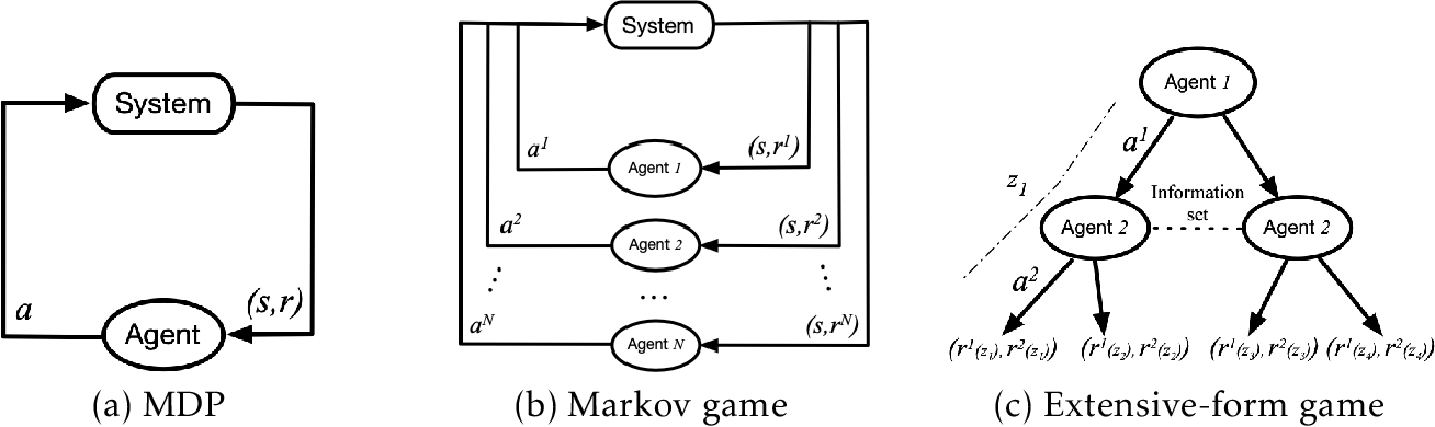 Figure 1 for Multi-Agent Reinforcement Learning: A Selective Overview of Theories and Algorithms