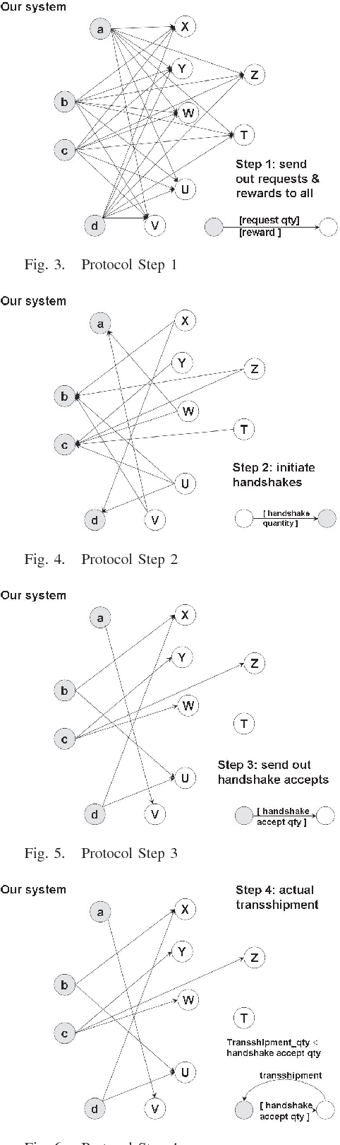 Fig. 4. Protocol Step 2