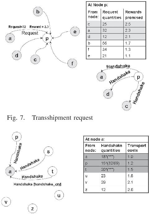 Fig. 7. Transshipment request