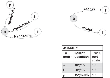 Fig. 9. Accept of handshake for transshipment by transshippee