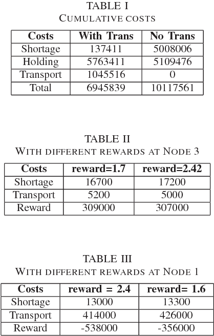 TABLE II WITH DIFFERENT REWARDS AT NODE 3