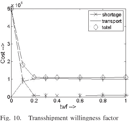 Fig. 10. Transshipment willingness factor