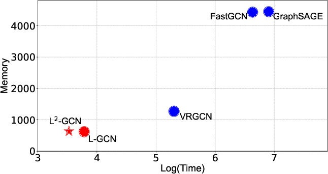 Figure 1 for L^2-GCN: Layer-Wise and Learned Efficient Training of Graph Convolutional Networks