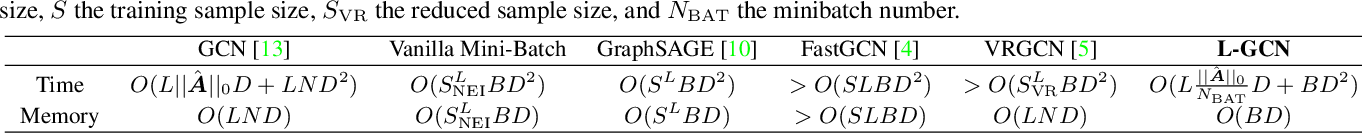 Figure 2 for L^2-GCN: Layer-Wise and Learned Efficient Training of Graph Convolutional Networks