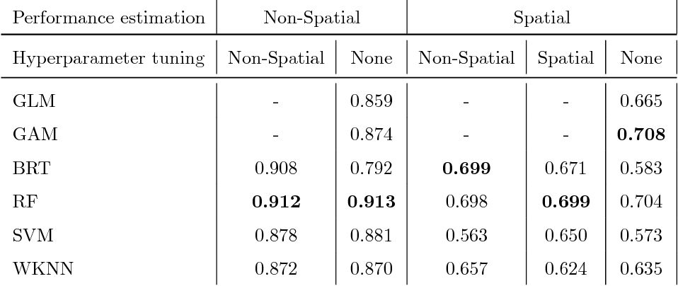 Figure 4 for Performance evaluation and hyperparameter tuning of statistical and machine-learning models using spatial data
