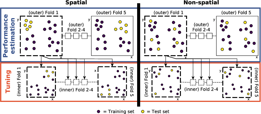 Figure 3 for Performance evaluation and hyperparameter tuning of statistical and machine-learning models using spatial data