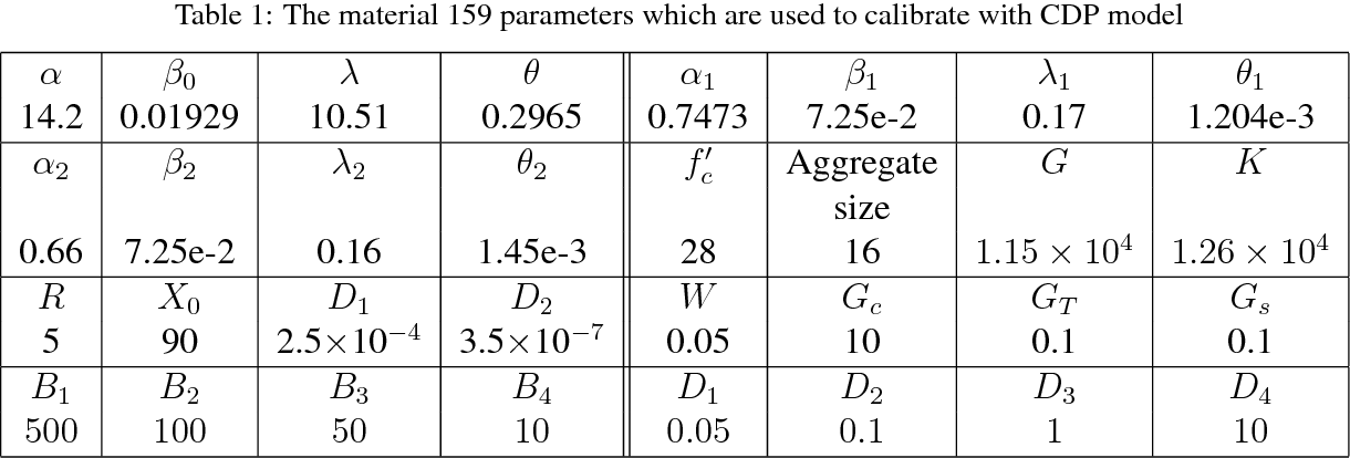 PDF] EFFICIENCY OF DAMAGE-PLASTICITY MODELS IN CAPTURING COMPACTION