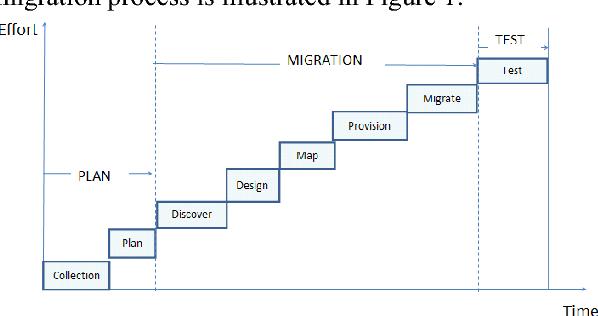 Figure 1 from Effort Estimation in Cloud Migration Process