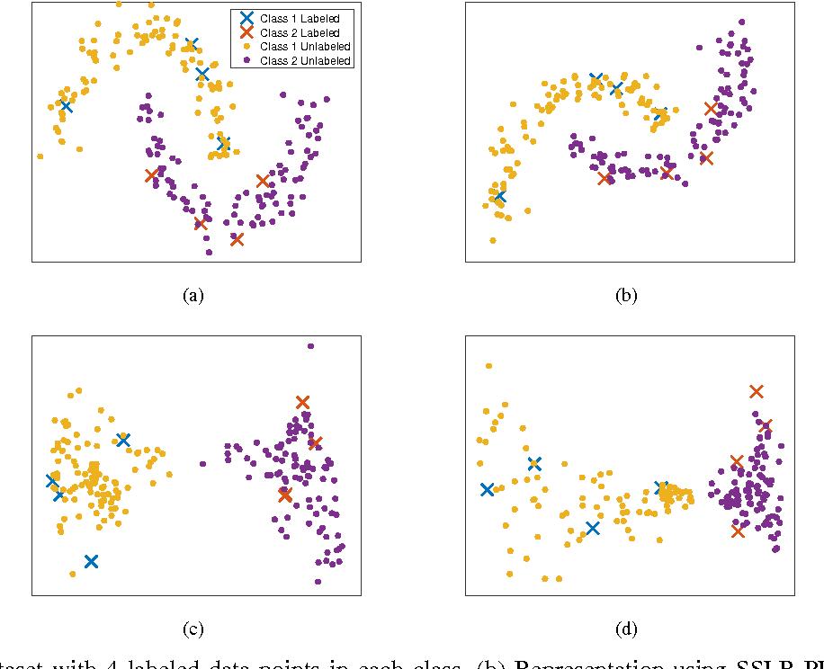 Figure 2 for Semi-Supervised Representation Learning based on Probabilistic Labeling