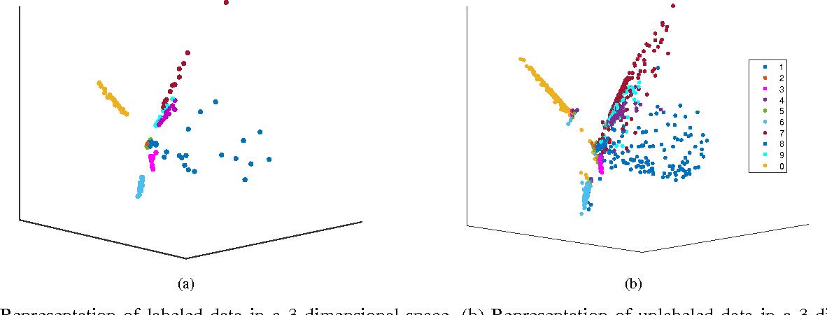 Figure 3 for Semi-Supervised Representation Learning based on Probabilistic Labeling