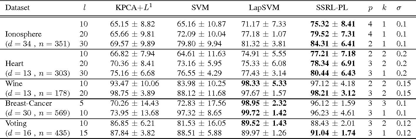 Figure 4 for Semi-Supervised Representation Learning based on Probabilistic Labeling