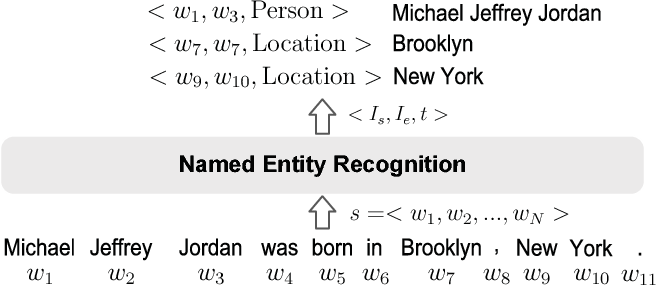 Figure 1 for A Survey on Deep Learning for Named Entity Recognition