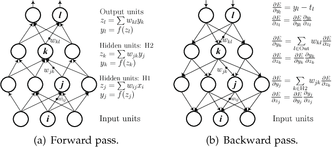 Figure 4 for A Survey on Deep Learning for Named Entity Recognition