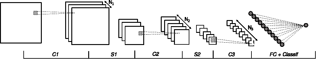 Figure 1 for A Holistic Approach for Optimizing DSP Block Utilization of a CNN implementation on FPGA