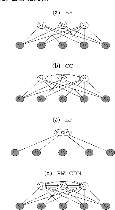 Figure 1 for Deep Learning for Multi-label Classification