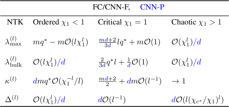 Figure 1 for Disentangling trainability and generalization in deep learning