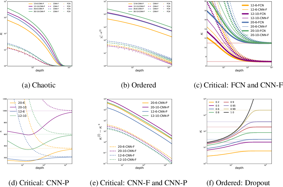 Figure 2 for Disentangling trainability and generalization in deep learning