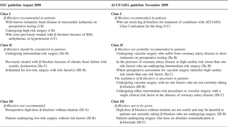 PDF] Recommendations on perioperative beta-blockers: differing