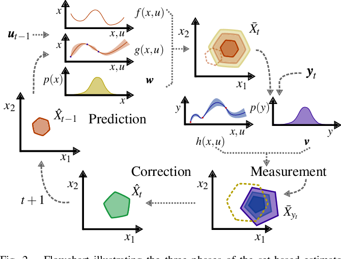 Figure 2 for Set-based State Estimation with Probabilistic Consistency Guarantee under Epistemic Uncertainty