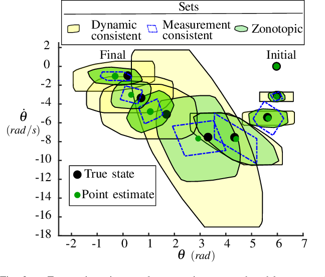 Figure 3 for Set-based State Estimation with Probabilistic Consistency Guarantee under Epistemic Uncertainty