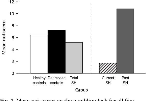 Decision making and problem solving in adolescents who