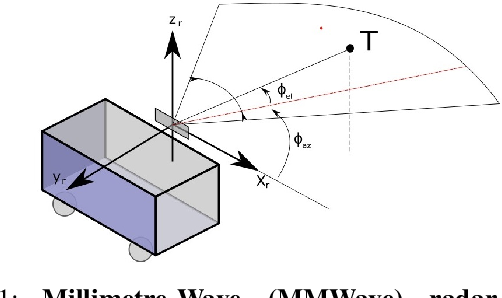 Figure 1 for Milli-RIO: Ego-Motion Estimation with Millimetre-Wave Radar and Inertial Measurement Unit Sensor