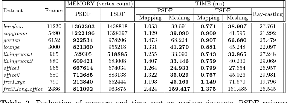 Figure 4 for PSDF Fusion: Probabilistic Signed Distance Function for On-the-fly 3D Data Fusion and Scene Reconstruction