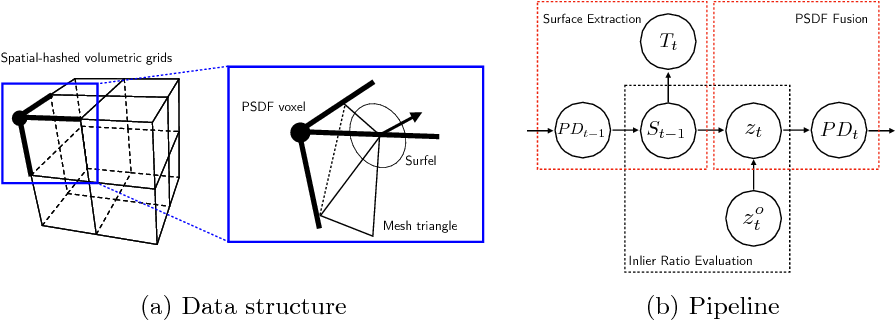 Figure 3 for PSDF Fusion: Probabilistic Signed Distance Function for On-the-fly 3D Data Fusion and Scene Reconstruction