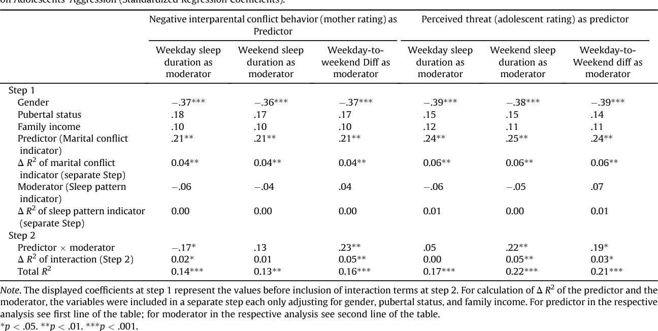 Table 2 Summary Of Hierarchical Regression Analyses Examining Main And Interaction Effects Indicators Interparental