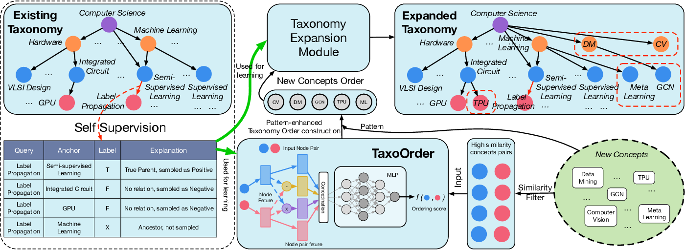 Figure 3 for Who Should Go First? A Self-Supervised Concept Sorting Model for Improving Taxonomy Expansion