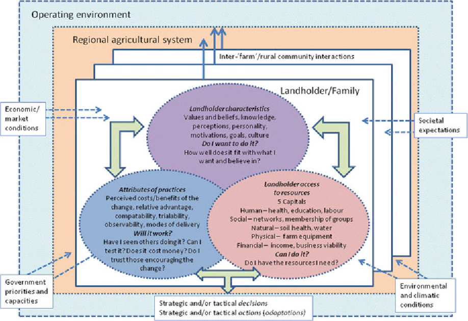 PDF] Social Science Contributions to Groundwater Governance