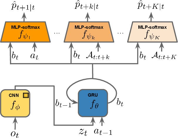 Figure 1 for World Discovery Models