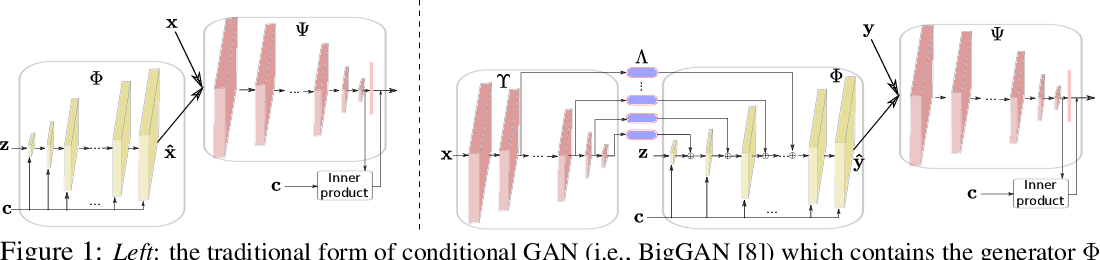 Figure 1 for DeepI2I: Enabling Deep Hierarchical Image-to-Image Translation by Transferring from GANs