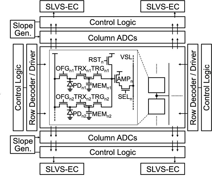 Figure 4 from 83 m pixel 480 fps global shutter cmos image sensor sensor block diagram with global shutter pixels ccuart Gallery