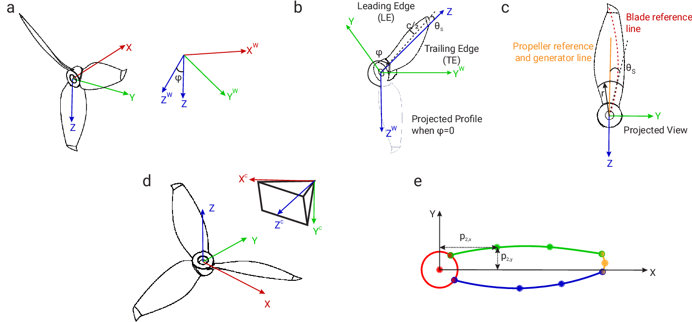 Figure 2 for EVPropNet: Detecting Drones By Finding Propellers For Mid-Air Landing And Following