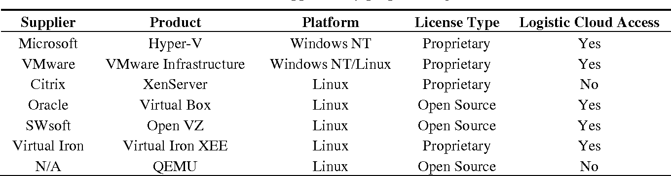 Table 2 from A New Approach to Integrate Internet-of-Things