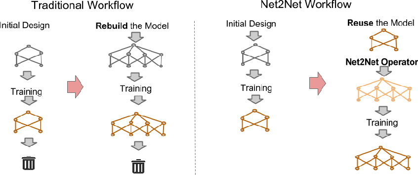 Figure 1 for Net2Net: Accelerating Learning via Knowledge Transfer
