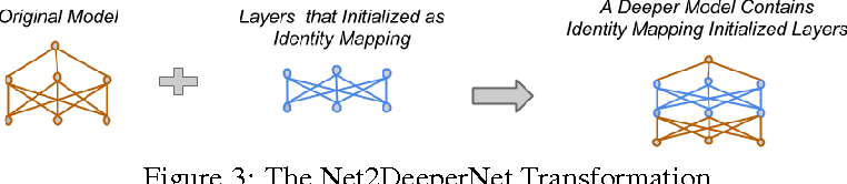 Figure 3 for Net2Net: Accelerating Learning via Knowledge Transfer