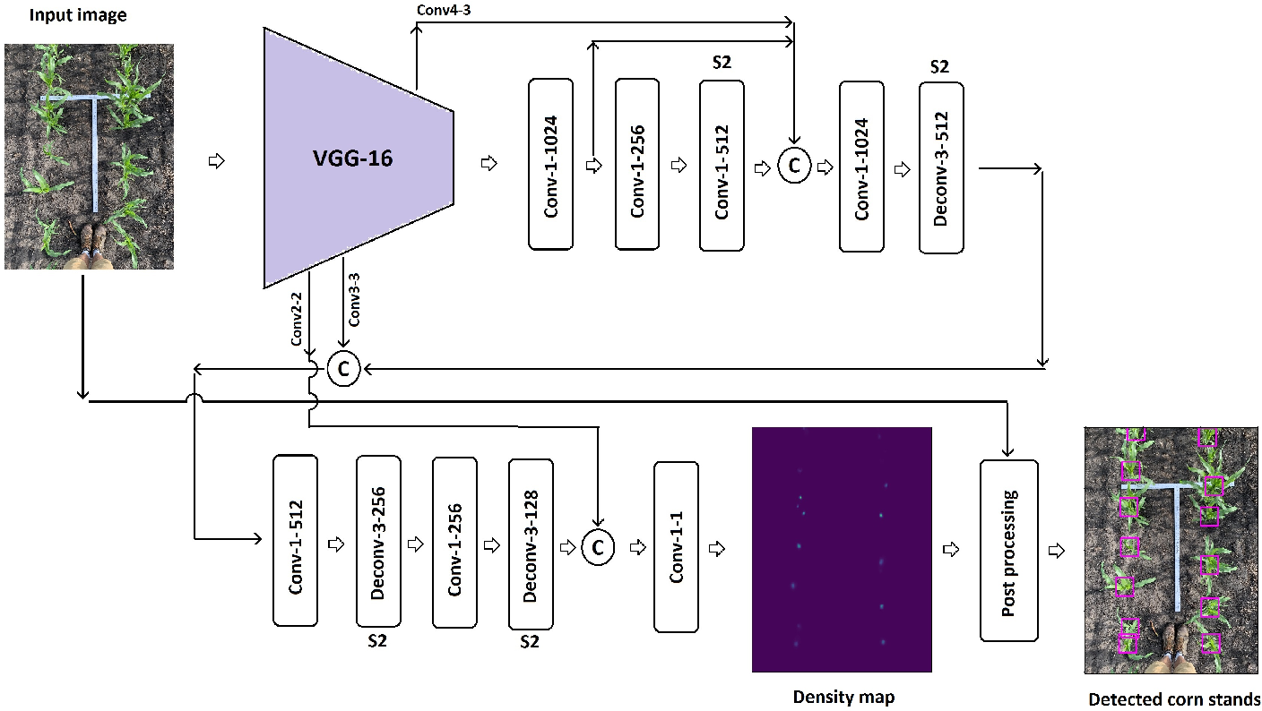 Figure 2 for High-Throughput Image-Based Plant Stand Count Estimation Using Convolutional Neural Networks