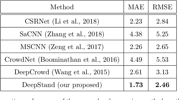 Figure 3 for High-Throughput Image-Based Plant Stand Count Estimation Using Convolutional Neural Networks