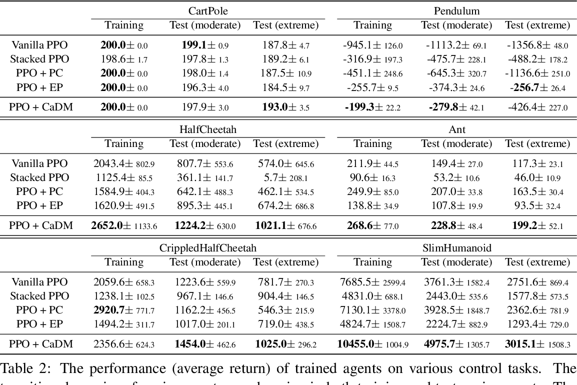 Figure 4 for Context-aware Dynamics Model for Generalization in Model-Based Reinforcement Learning
