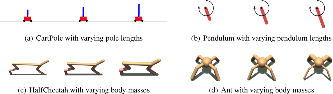 Figure 1 for Context-aware Dynamics Model for Generalization in Model-Based Reinforcement Learning