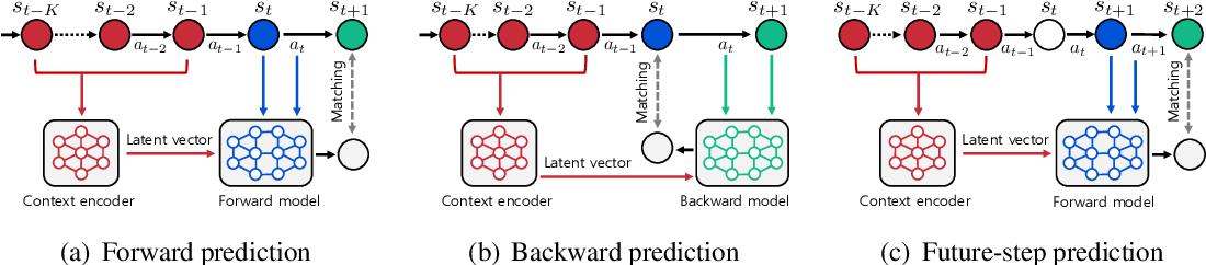 Figure 3 for Context-aware Dynamics Model for Generalization in Model-Based Reinforcement Learning