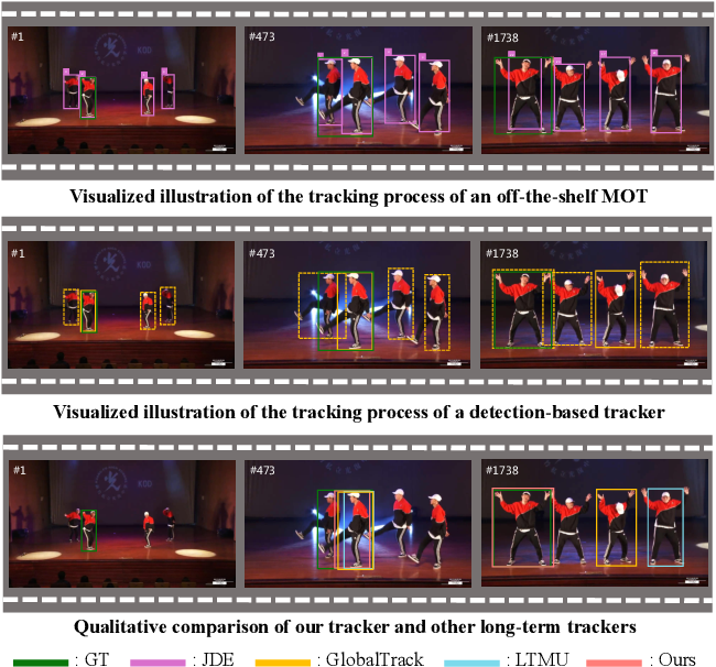 Figure 1 for Distractor-Aware Fast Tracking via Dynamic Convolutions and MOT Philosophy